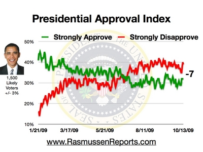 Rasmussen Reports: Daily Presidential Tracking Poll